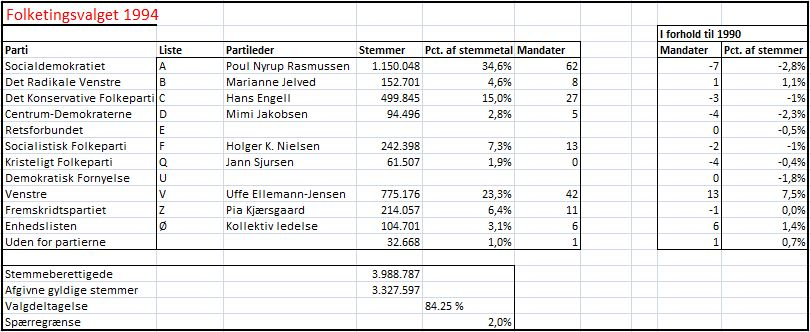 personlige stemmer valg 2015