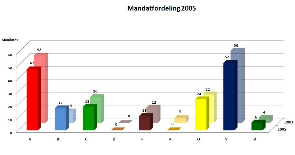 valgdeltagelse 2015 procent