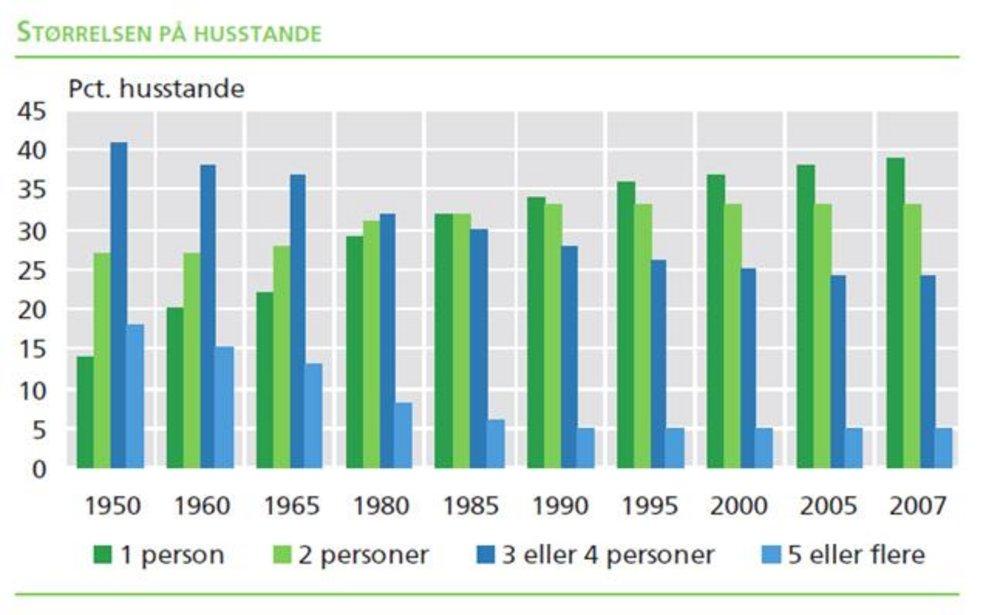antal husstande i danmark