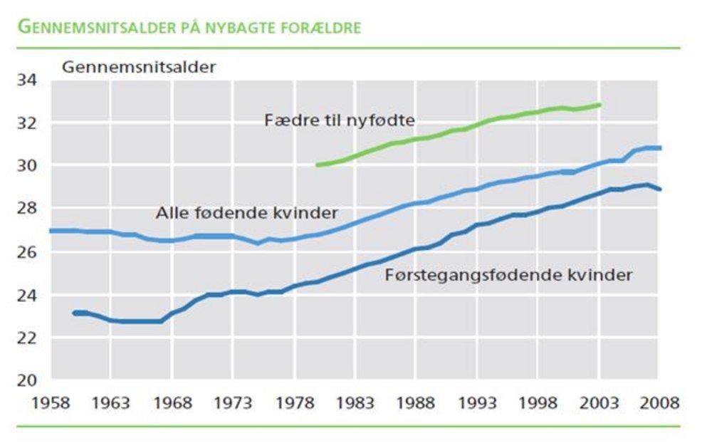 gennemsnitsalder for førstegangsfødende